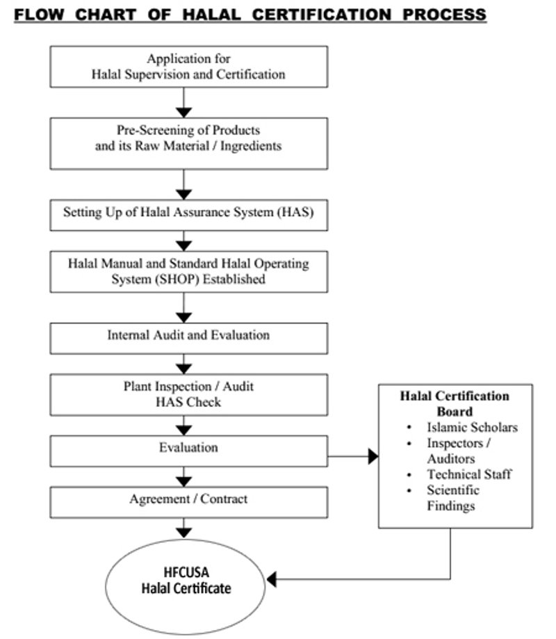 Flow chart of halal certification process